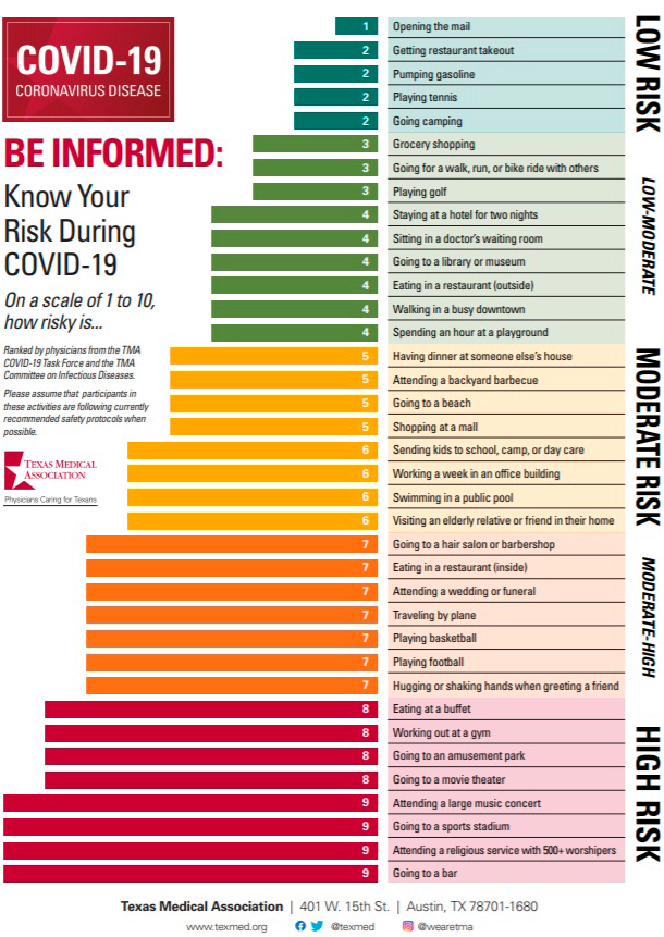 diary activities risk infected covid19